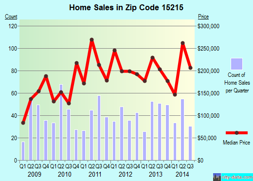 Zip code 15215 (Pittsburgh, PA) real estate house value trends
