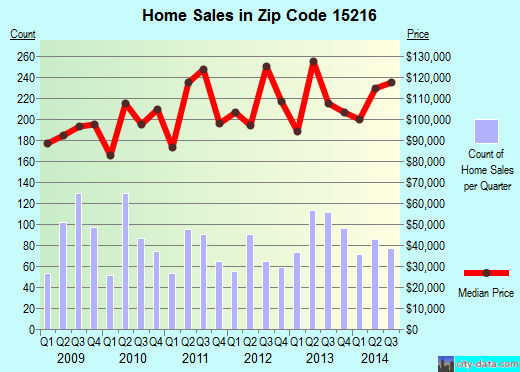 Zip code 15216 (Pittsburgh, PA) real estate house value trends