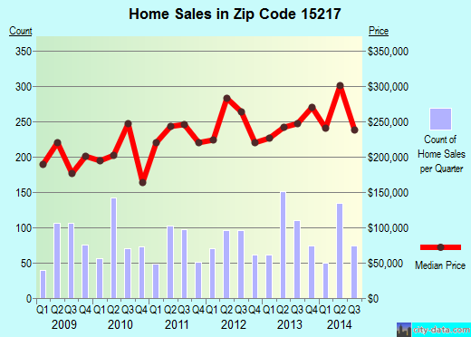 Zip code 15217 (Pittsburgh, PA) real estate house value trends