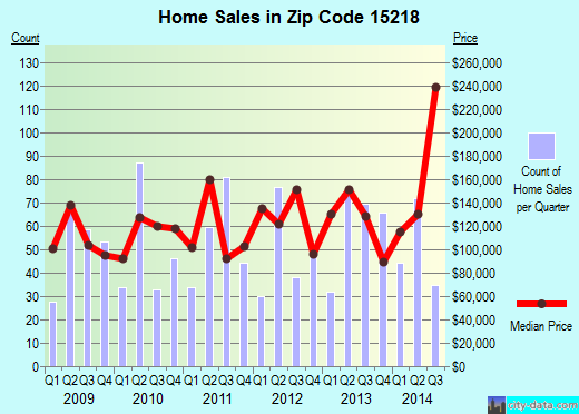 Zip code 15218 (Pittsburgh, PA) real estate house value trends