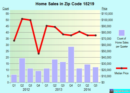 Zip code 15219 (Pittsburgh, PA) real estate house value trends