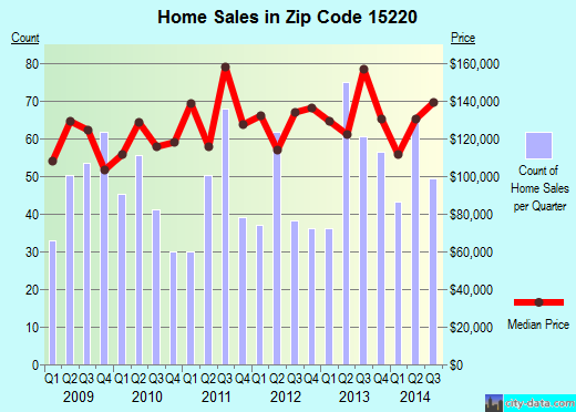 Zip code 15220 (Pittsburgh, PA) real estate house value trends