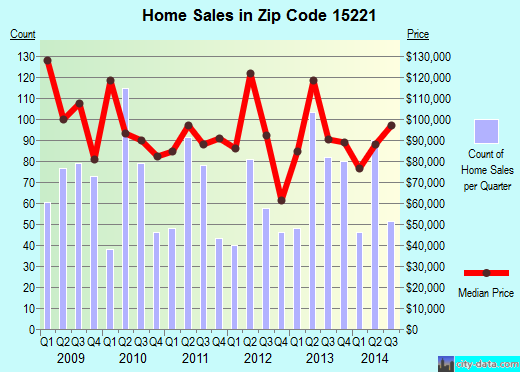 Zip code 15221 (Pittsburgh, PA) real estate house value trends