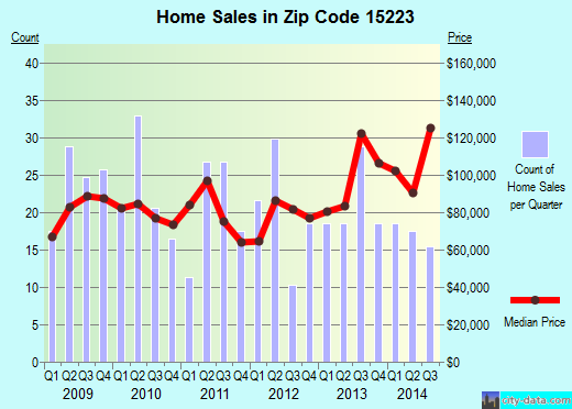 Zip code 15223 (Pittsburgh, PA) real estate house value trends