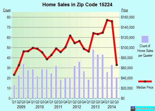 Zip code 15224 (Pittsburgh, Pennsylvania) real estate house value trends