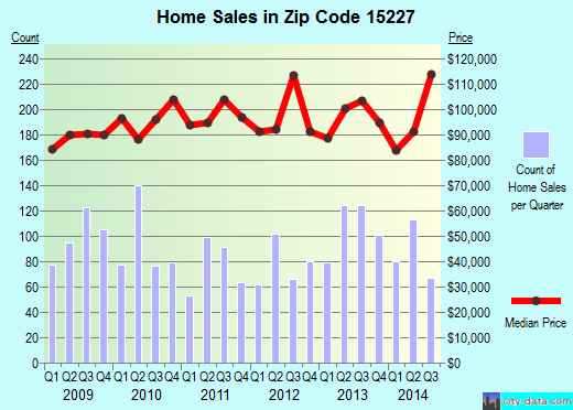Zip code 15227 (Pittsburgh, PA) real estate house value trends