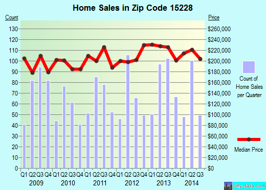 Zip code 15228 (Pittsburgh, PA) real estate house value trends