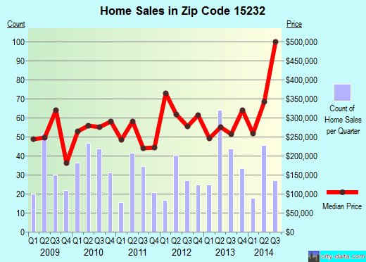 Zip code 15232 (Pittsburgh, PA) real estate house value trends