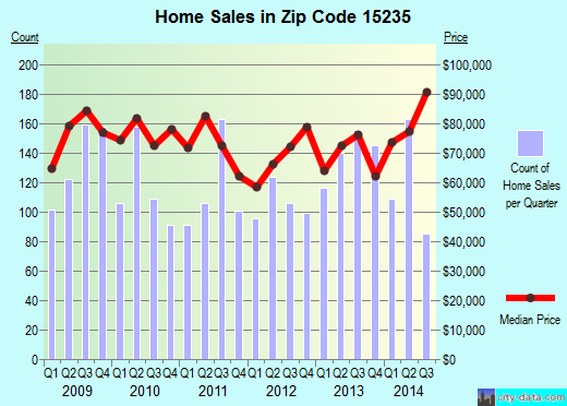 Zip code 15235 (Pittsburgh, PA) real estate house value trends