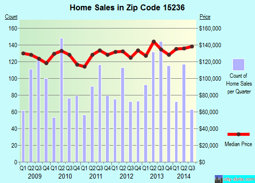 Zip code 15236 (Baldwin, Pennsylvania) real estate house value trends