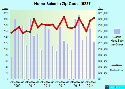 Zip code 15237 (Franklin Park, Pennsylvania) real estate house value trends