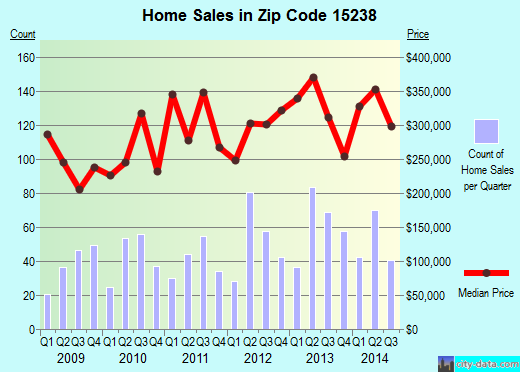 Zip code 15238 (Pittsburgh, PA) real estate house value trends