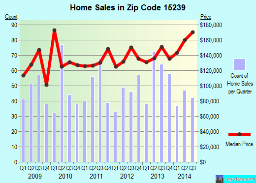 Zip code 15239 (Pittsburgh, PA) real estate house value trends