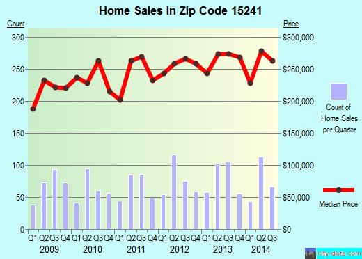 Zip code 15241 (Pittsburgh, PA) real estate house value trends