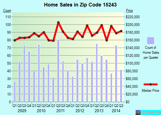 Zip code 15243 (Pittsburgh, PA) real estate house value trends