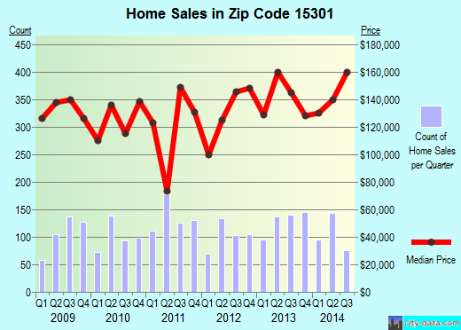 Zip code 15301 (Washington, Pennsylvania) real estate house value trends