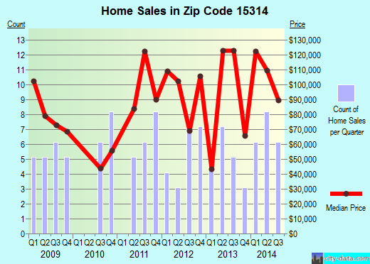 Zip code 15314 (Bentleyville, Pennsylvania) real estate house value trends