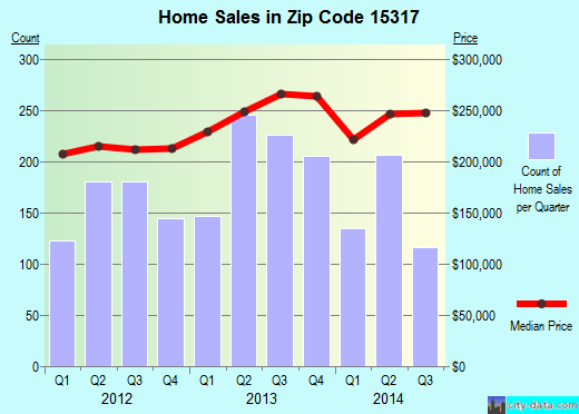 Zip code 15317 (Canonsburg, Pennsylvania) real estate house value trends