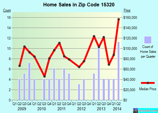 Zip code 15320 (Fairdale, Pennsylvania) real estate house value trends