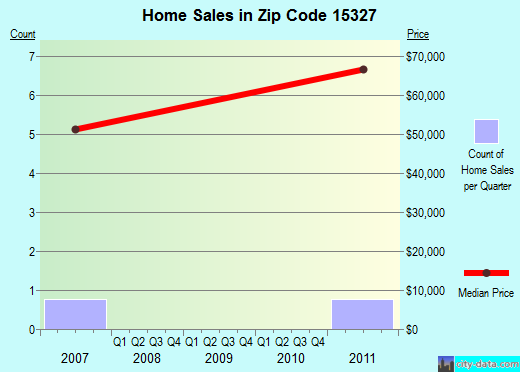 Zip code 15327 (, Pennsylvania) real estate house value trends