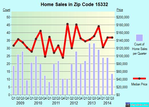 Zip code 15332 (Finleyville, PA) real estate house value trends