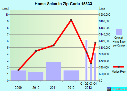 Zip code 15333 (Deemston, Pennsylvania) real estate house value trends