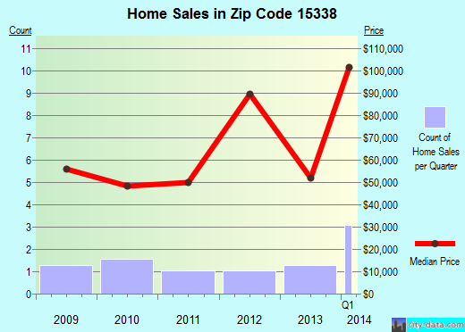 Zip code 15338 (Mapletown, Pennsylvania) real estate house value trends