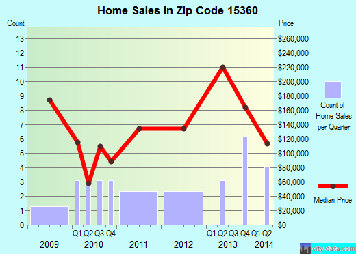 Zip code 15360 (Beallsville, Pennsylvania) real estate house value trends