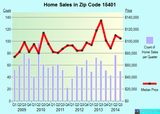Zip code 15401 (Uniontown, Pennsylvania) real estate house value trends