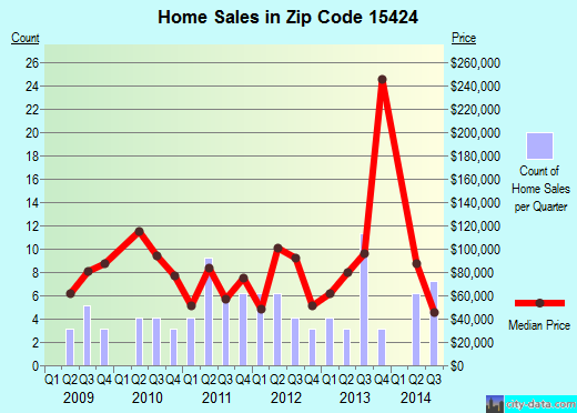 Zip code 15424 (Confluence, Pennsylvania) real estate house value trends