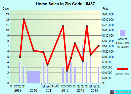 Zip code 15437 (Farmington, Pennsylvania) real estate house value trends