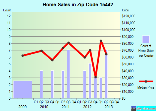 Zip code 15442 (, Pennsylvania) real estate house value trends