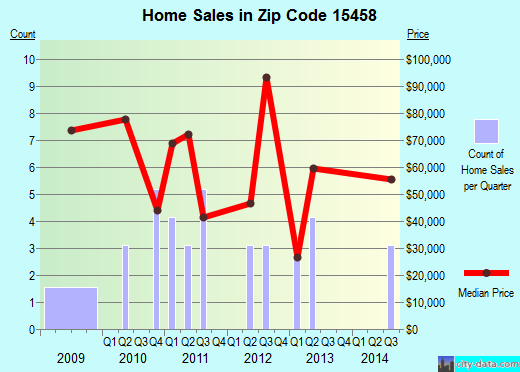 Zip code 15458 (, Pennsylvania) real estate house value trends
