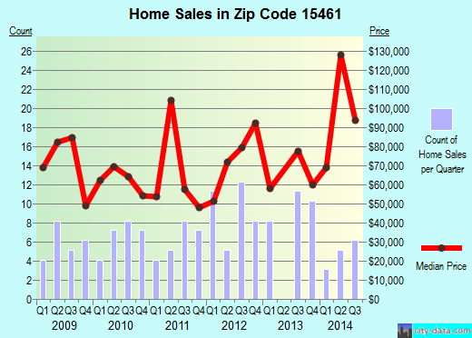 Zip code 15461 (Masontown, Pennsylvania) real estate house value trends