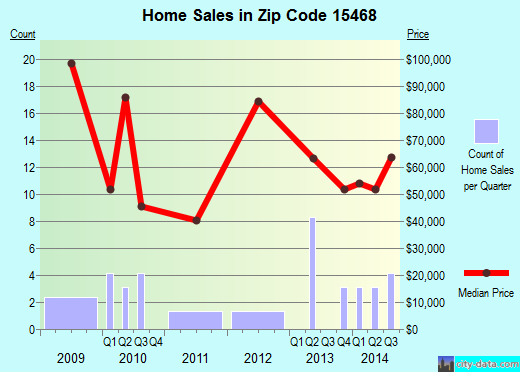 Zip code 15468 (, Pennsylvania) real estate house value trends