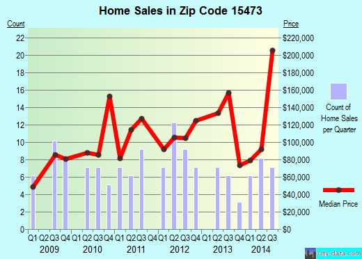 Zip code 15473 (Perryopolis, Pennsylvania) real estate house value trends