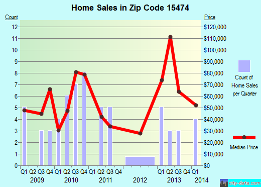 Zip code 15474 (Point Marion, Pennsylvania) real estate house value trends