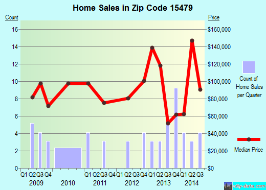 Zip code 15479 (Smithton, Pennsylvania) real estate house value trends