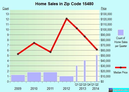 Zip code 15480 (, Pennsylvania) real estate house value trends