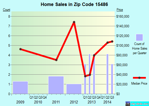 Zip code 15486 (Vanderbilt, Pennsylvania) real estate house value trends