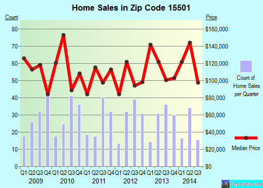 Zip code 15501 (Somerset, Pennsylvania) real estate house value trends