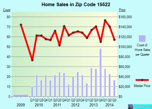 Zip code 15522 (Bedford, Pennsylvania) real estate house value trends