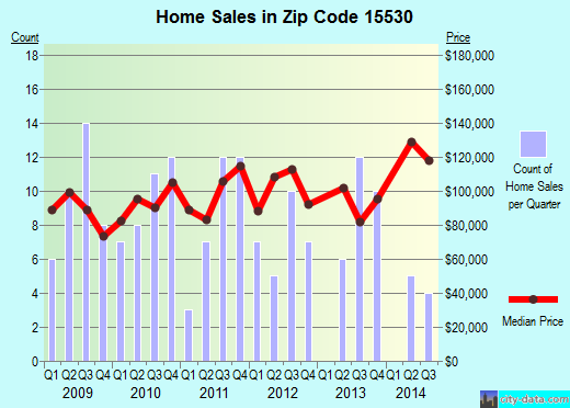 Zip code 15530 (Berlin, Pennsylvania) real estate house value trends