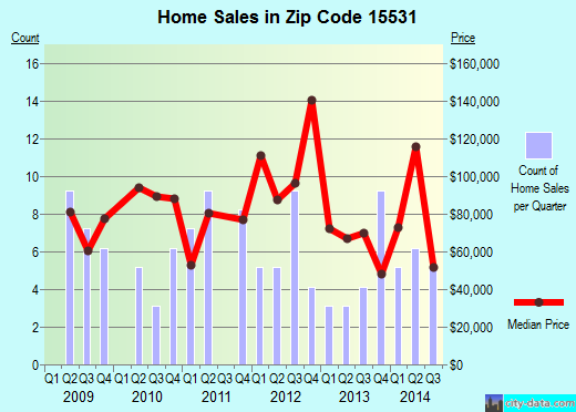 Zip code 15531 (Jennerstown, Pennsylvania) real estate house value trends