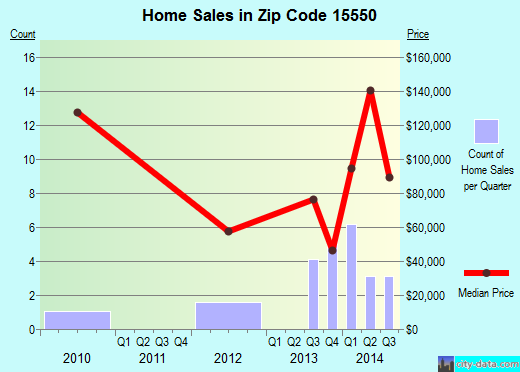 Zip code 15550 (Manns Choice, Pennsylvania) real estate house value trends
