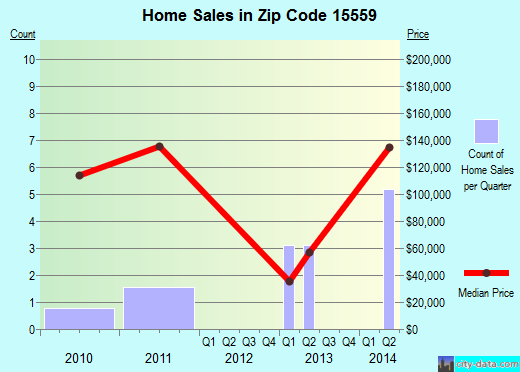 Zip code 15559 (Schellsburg, Pennsylvania) real estate house value trends
