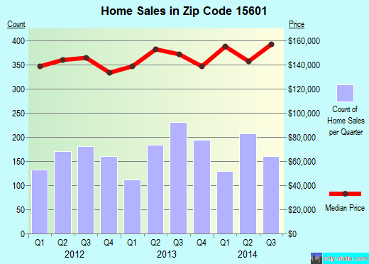Zip code 15601 (Greensburg, Pennsylvania) real estate house value trends