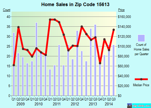 Zip code 15613 (Orchard Hills, Pennsylvania) real estate house value trends