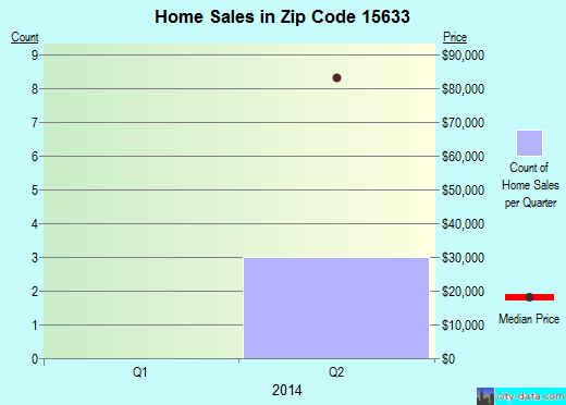Zip code 15633 (, Pennsylvania) real estate house value trends