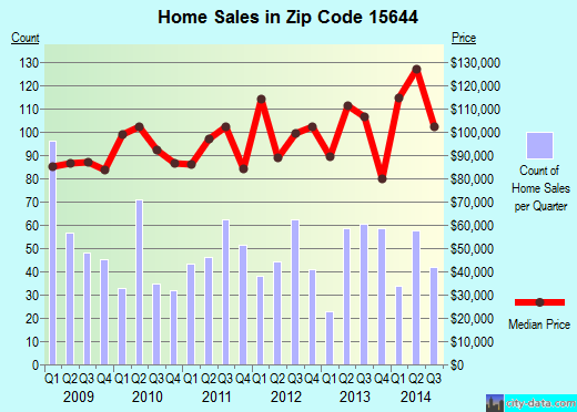 Zip code 15644 (Jeannette, Pennsylvania) real estate house value trends